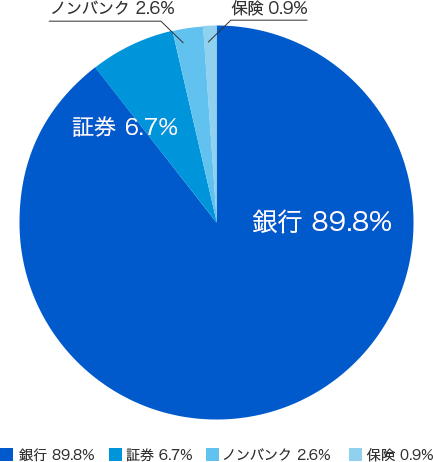 モンゴルの金融市場グラフ