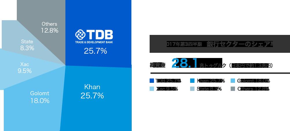 2017年第3四半期 銀行セクターのシェア率グラフ