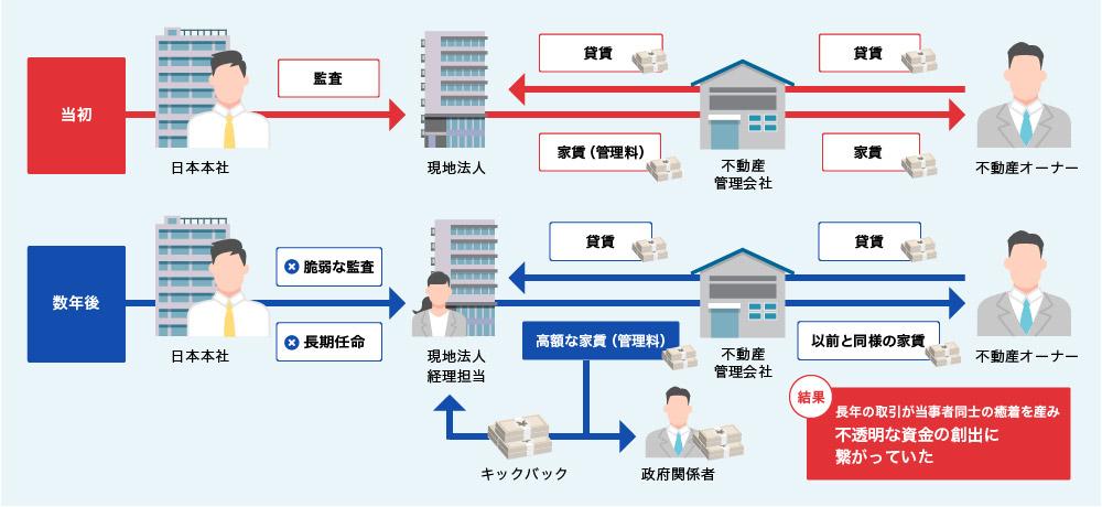 失敗事例その7:日系企業現地法人と現地地場企業の癒着・不透明取引